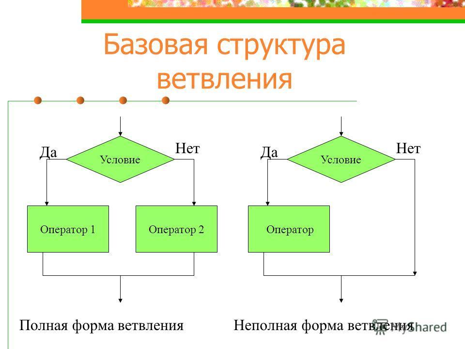 Базовая структура ветвления Условие Оператор 1Оператор 2 Да Нет Условие Оператор Да Нет Полная форма ветвленияНеполная форма ветвления