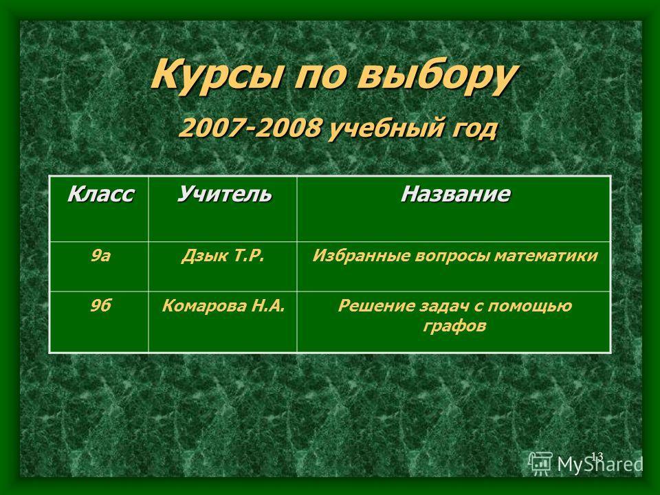 13 Курсы по выбору 2007-2008 учебный год КлассУчительНазвание 9аДзык Т.Р.Избранные вопросы математики 9бКомарова Н.А.Решение задач с помощью графов