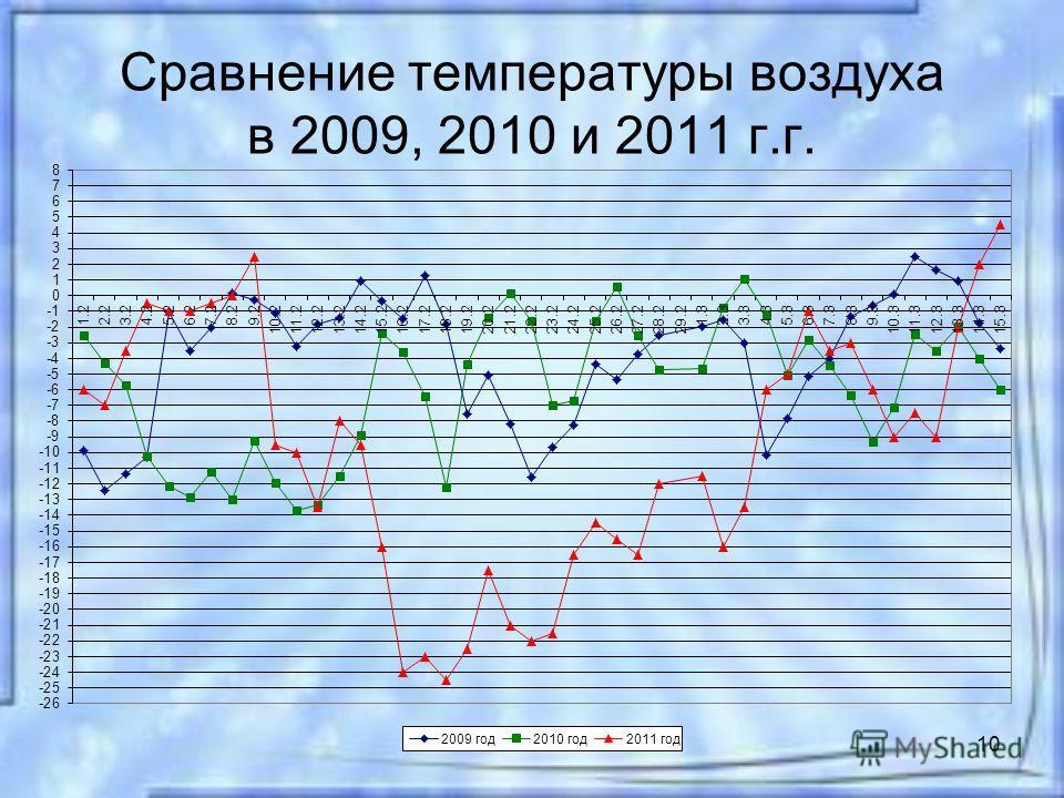 10 Сравнение температуры воздуха в 2009, 2010 и 2011 г.г.