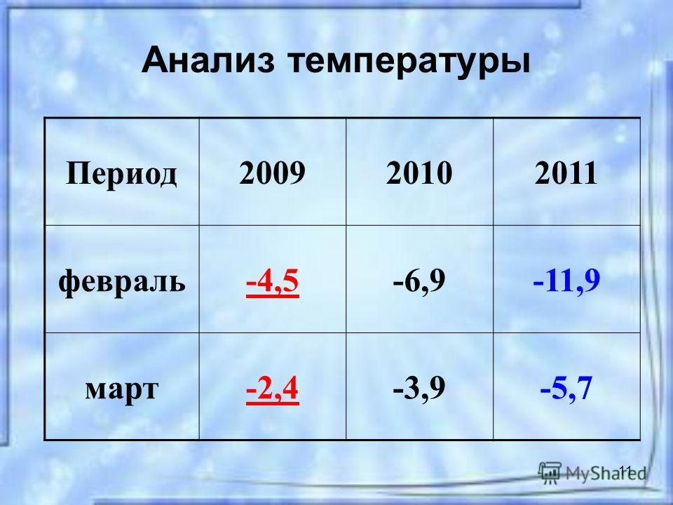 11 Анализ температуры Период200920102011 февраль-4,5-6,9-11,9 март-2,4-3,9-5,7