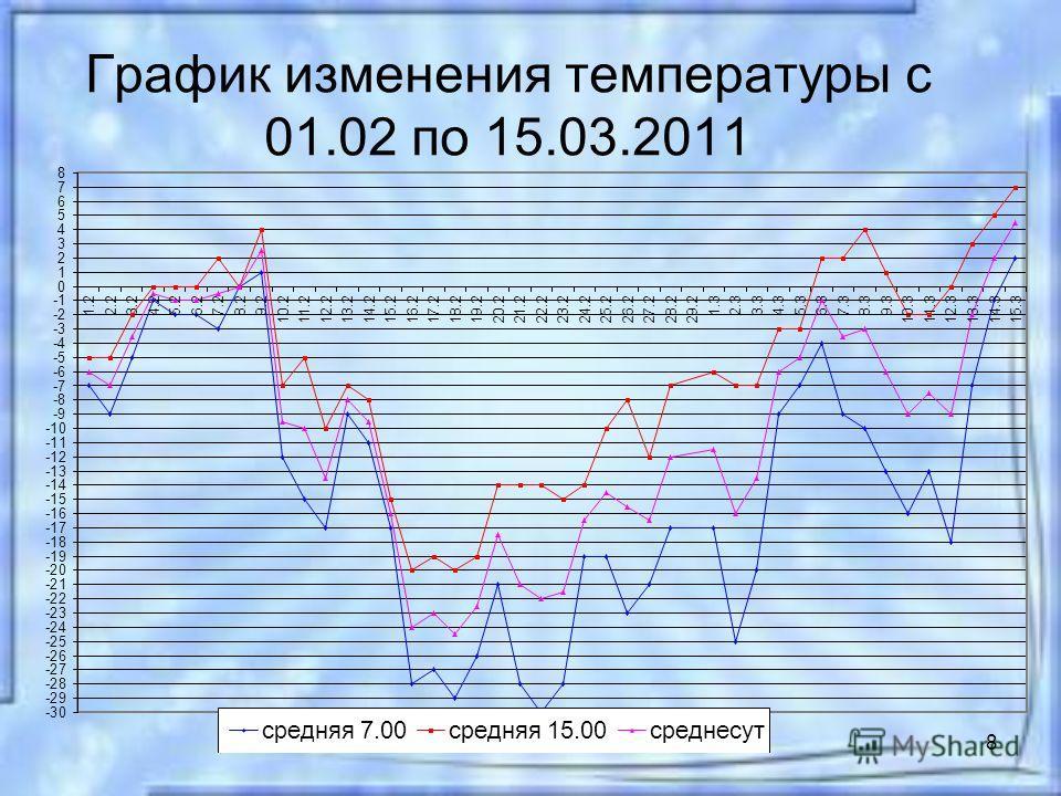 8 График изменения температуры с 01.02 по 15.03.2011