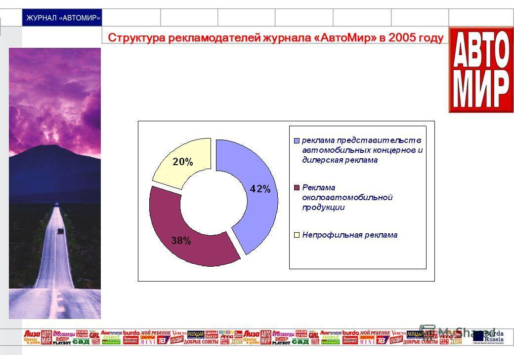 «МОЙ ПРЕКРАСНЫЙ САД» Структура рекламодателей журнала «АвтоМир» в 2005 году