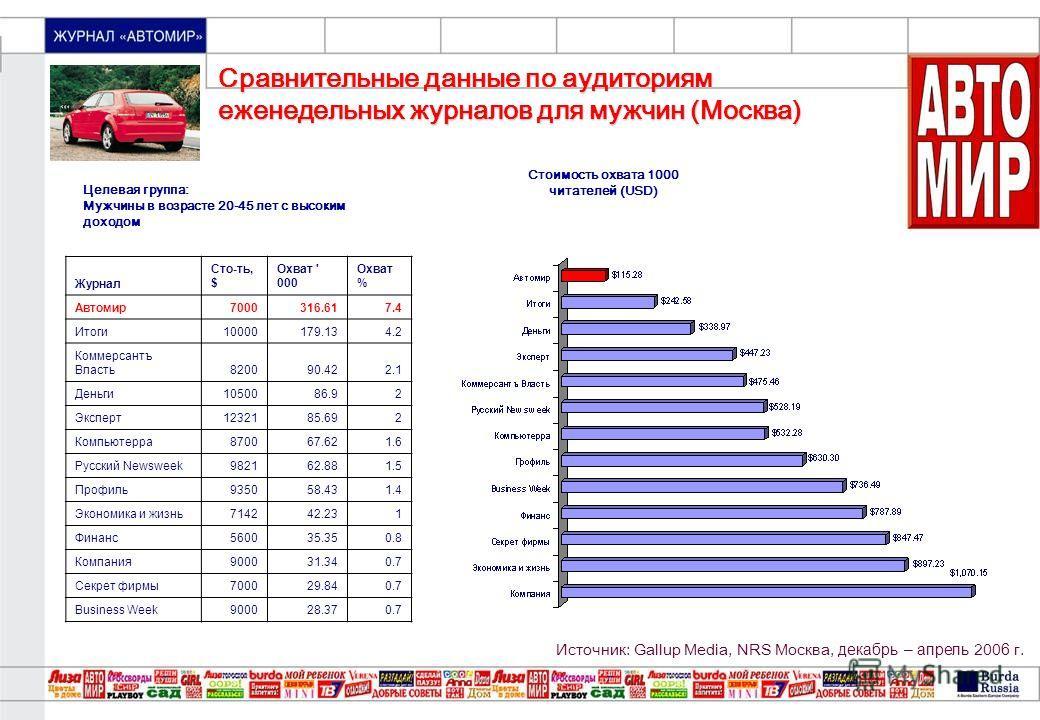 «МОЙ ПРЕКРАСНЫЙ САД» Сравнительные данные по аудиториям еженедельных журналов для мужчин (Москва) Целевая группа: Мужчины в возрасте 20-45 лет с высоким доходом Стоимость охвата 1000 читателей (USD) Журнал Сто-ть, $ Охват ' 000 Охват % Автомир7000316