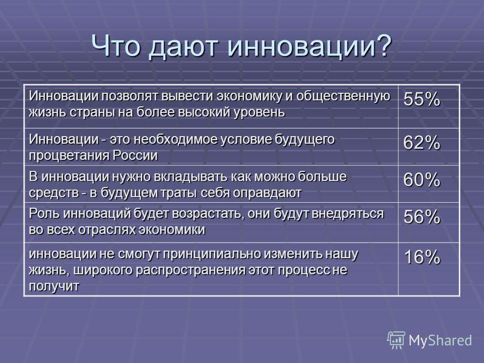 Что дают инновации? Инновации позволят вывести экономику и общественную жизнь страны на более высокий уровень 55% Инновации - это необходимое условие будущего процветания России 62% В инновации нужно вкладывать как можно больше средств - в будущем тр
