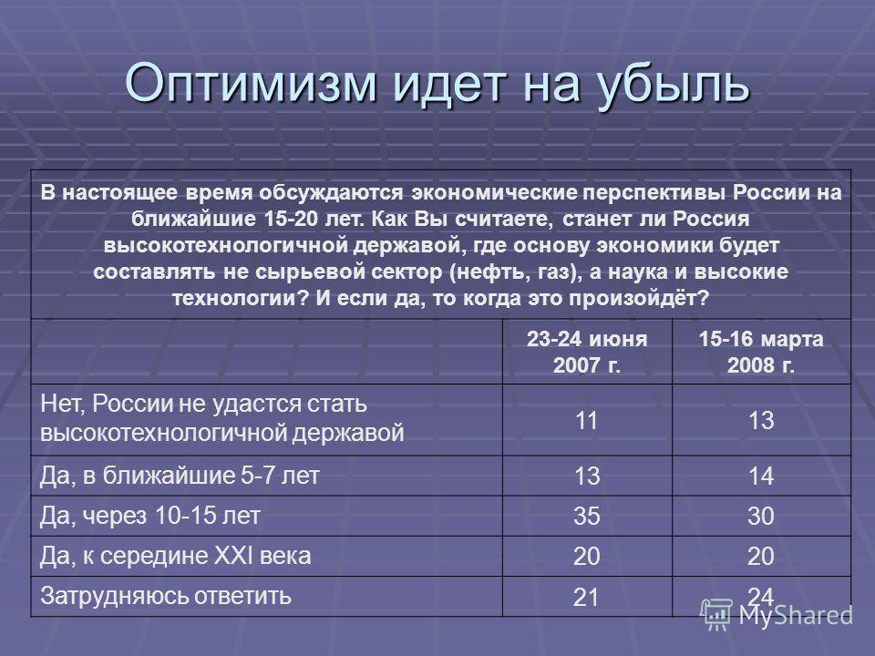 Оптимизм идет на убыль В настоящее время обсуждаются экономические перспективы России на ближайшие 15-20 лет. Как Вы считаете, станет ли Россия высокотехнологичной державой, где основу экономики будет составлять не сырьевой сектор (нефть, газ), а нау