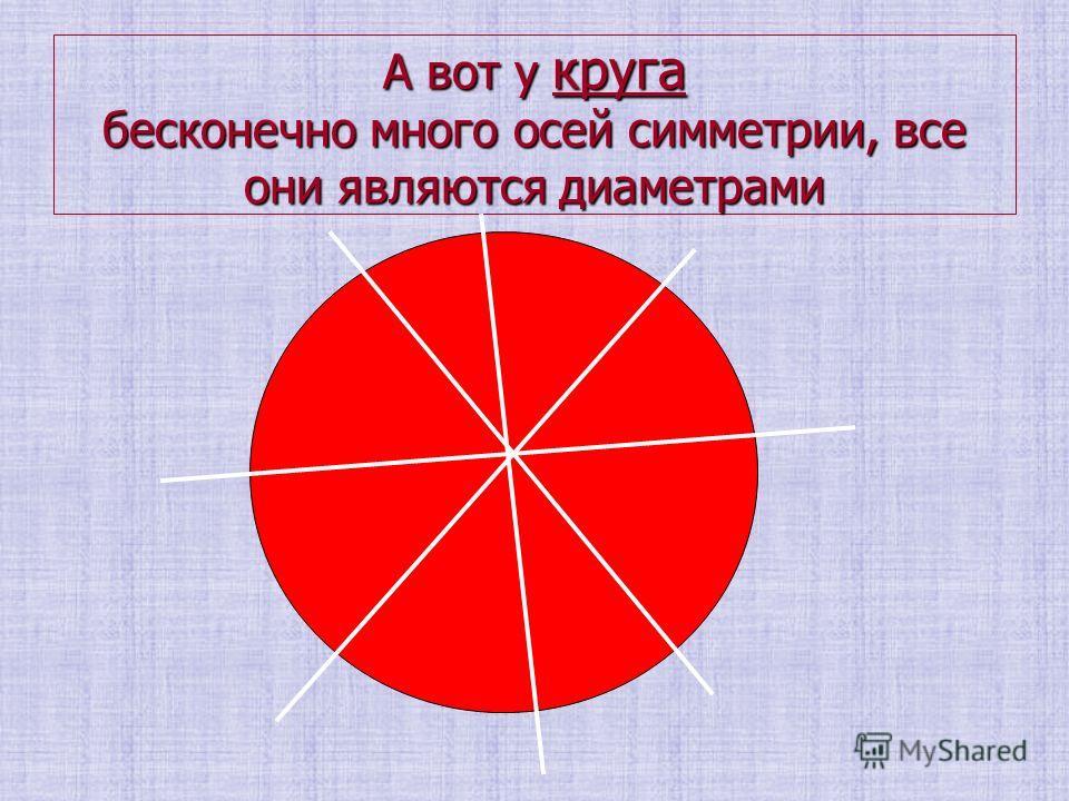 А вот у круга бесконечно много осей симметрии, все они являются диаметрами