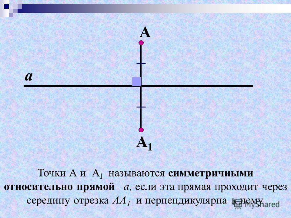 Точки А и А 1 называются симметричными относительно прямой a, если эта прямая проходит через середину отрезка АА 1 и перпендикулярна к нему. А А 1 а