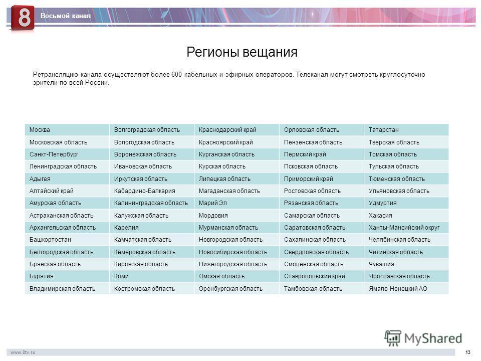 Восьмой канал www.8tv.ru1313 Регионы вещания Ретрансляцию канала осуществляют более 600 кабельных и эфирных операторов. Телеканал могут смотреть круглосуточно зрители по всей России. МоскваВолгоградская областьКраснодарский крайОрловская областьТатар