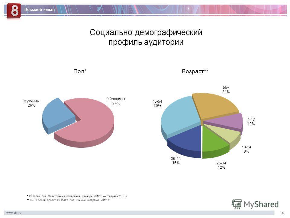 Восьмой канал www.8tv.ru4 Социально-демографический профиль аудитории * TV Index Plus, Электронные измерения, декабрь 2012 г. февраль 2013 г. ** TNS Россия, проект TV Index Plus, Личные интервью, 2012 г. Мужчины 26% Женщины 74% Пол*Возраст** 45-54 30