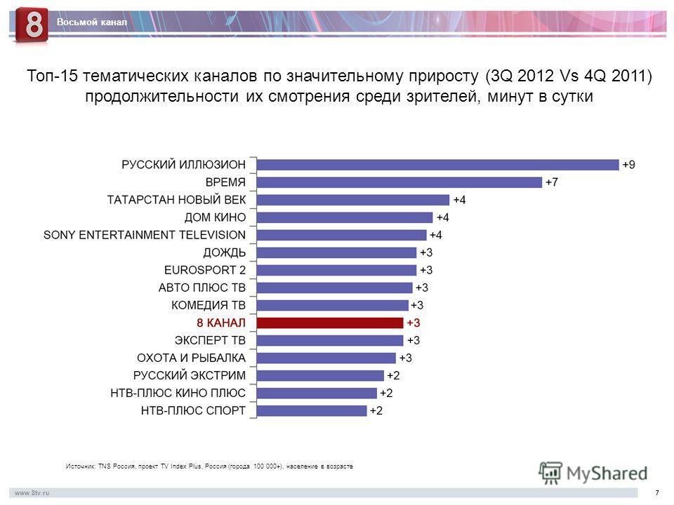 Восьмой канал www.8tv.ru7 Топ-15 тематических каналов по значительному приросту (3Q 2012 Vs 4Q 2011) продолжительности их смотрения среди зрителей, минут в сутки Источник: TNS Россия, проект TV Index Plus, Россия (города 100 000+), население в возрас