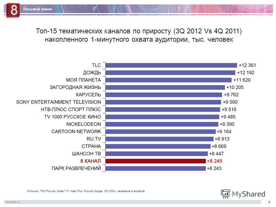 Восьмой канал www.8tv.ru8 Топ-15 тематических каналов по приросту (3Q 2012 Vs 4Q 2011) накопленного 1-минутного охвата аудитории, тыс. человек Источник: TNS Россия, проект TV Index Plus, Россия (города 100 000+), население в возрасте
