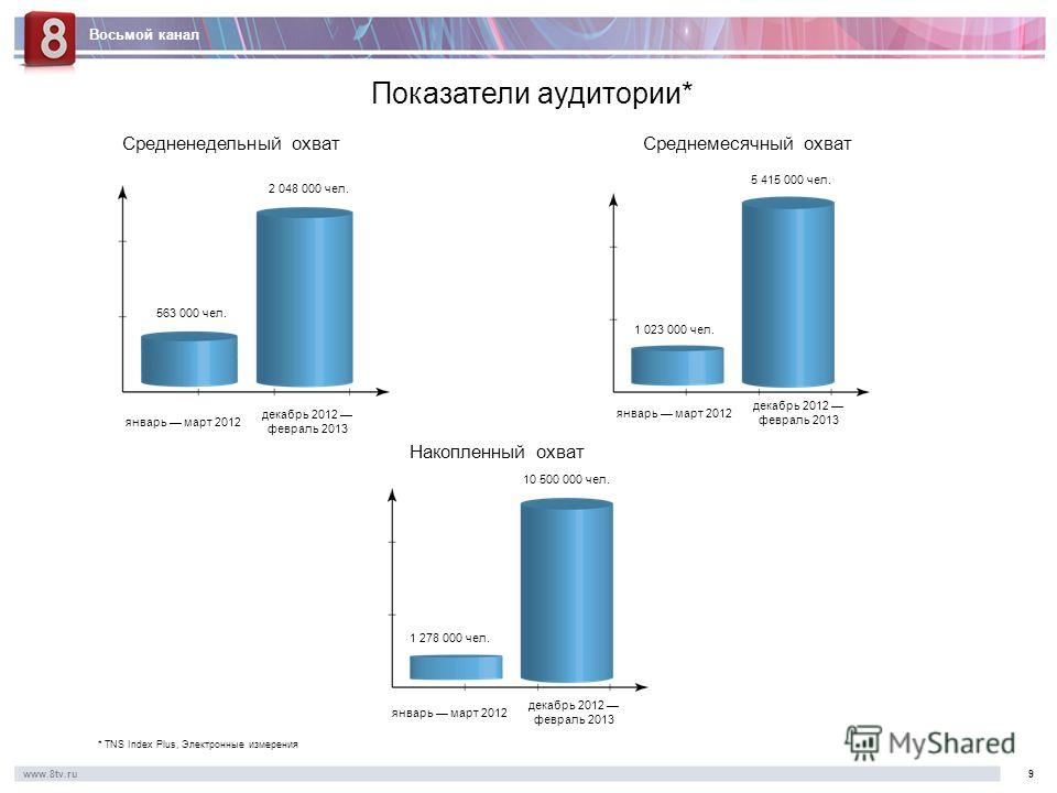 Восьмой канал www.8tv.ru9 Показатели аудитории* * TNS Index Plus, Электронные измерения Средненедельный охватСреднемесячный охват Накопленный охват январь март 2012 декабрь 2012 февраль 2013 январь март 2012 декабрь 2012 февраль 2013 январь март 2012