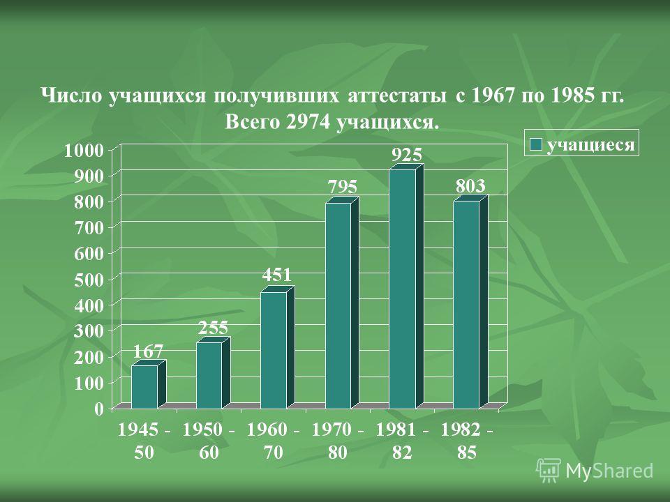 Число учащихся получивших аттестаты с 1967 по 1985 гг. Всего 2974 учащихся.