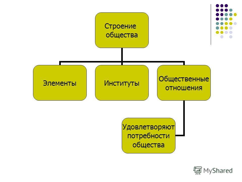 Строение общества ЭлементыИнституты Общественные отношения Удовлетворяют потребности общества
