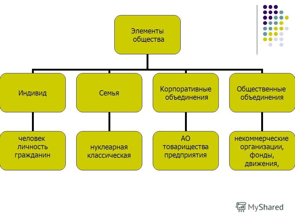 Элементы общества Индивид человек личность гражданин Семья нуклеарная классическая Корпоративные объединения АО товарищества предприятия Общественные объединения некоммерческие организации, фонды, движения,