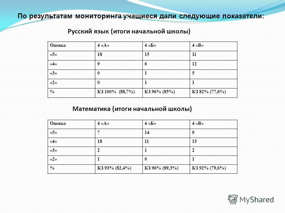 По результатам мониторинга учащиеся дали следующие показатели: Русский язык (итоги начальной школы) Оценка4 «А»4 «Б»4 «В» «5»181511 «4»9612 «3»015 «2»011 %КЗ 100% (88,7%)КЗ 96% (85%)КЗ 82% (77,6%) Математика (итоги начальной школы) Оценка4 «А»4 «Б»4