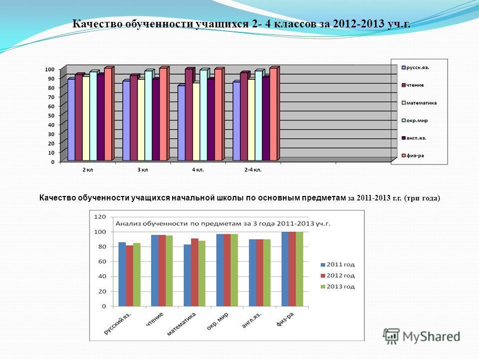 Качество обученности учащихся 2- 4 классов за 2012-2013 уч.г. Качество обученности учащихся начальной школы по основным предметам за 2011-2013 г.г. (три года)