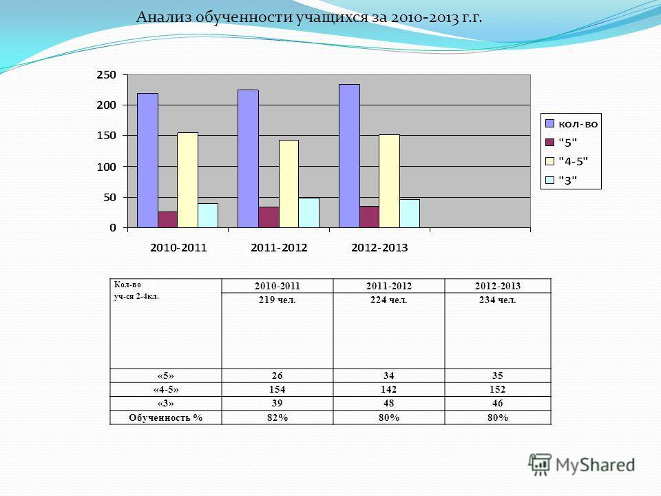 Кол-во уч-ся 2-4кл. 2010-20112011-20122012-2013 219 чел.224 чел.234 чел. «5»263435 «4-5»154142152 «3»394846 Обученность %82%80% Анализ обученности учащихся за 2010-2013 г.г.