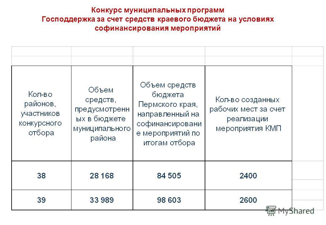 Конкурс муниципальных программ Господдержка за счет средств краевого бюджета на условиях софинансирования мероприятий