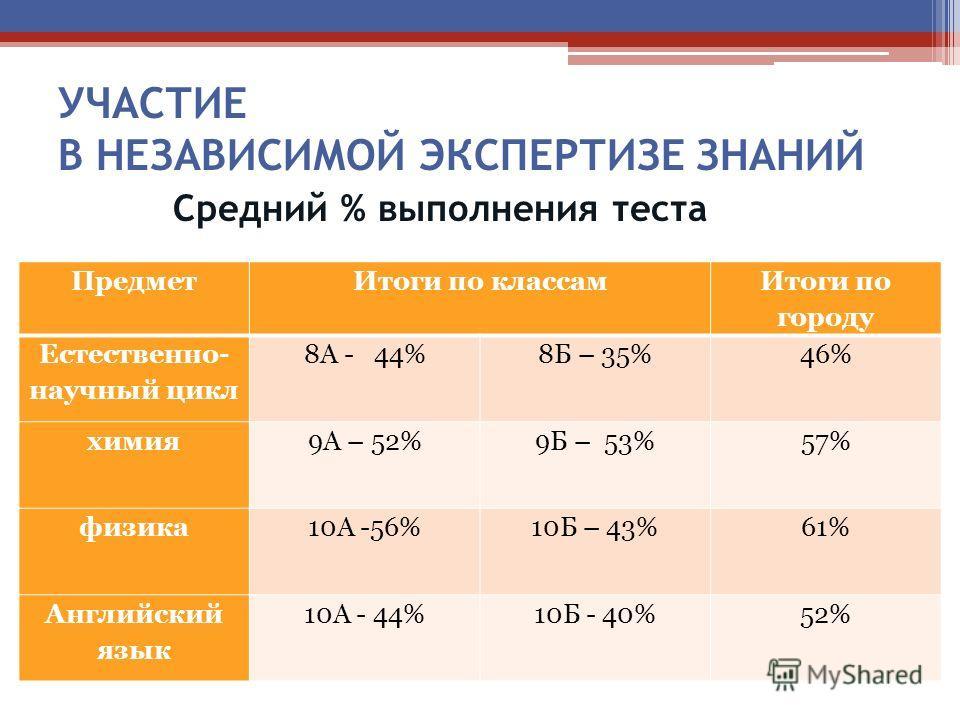 УЧАСТИЕ В НЕЗАВИСИМОЙ ЭКСПЕРТИЗЕ ЗНАНИЙ Средний % выполнения теста Предмет Итоги по классам Итоги по городу Естественно- научный цикл 8А - 44%8Б – 35%46% химия 9А – 52% 9Б – 53%57% физика 10А -56% 10Б – 43%61% Английский язык 10А - 44% 10Б - 40%52%