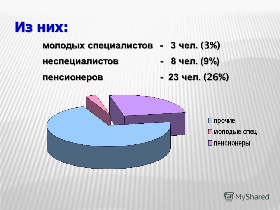 Из них: молодых специалистов - 3 чел. (3%) неспециалистов - 8 чел. (9%) неспециалистов - 8 чел. (9%) пенсионеров - 23 чел. (26%) пенсионеров - 23 чел. (26%)