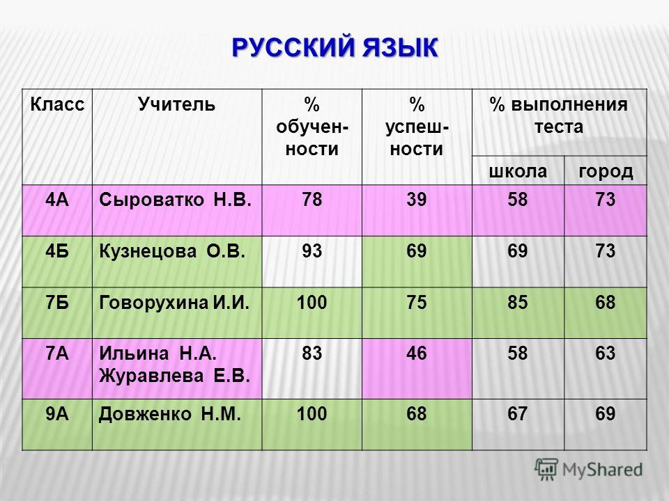 РУССКИЙ ЯЗЫК КлассУчитель% обучен- ности % успеш- ности % выполнения теста школагород 4АСыроватко Н.В.78395873 4БКузнецова О.В.9369 73 7БГоворухина И.И.100758568 7АИльина Н.А. Журавлева Е.В. 83465863 9АДовженко Н.М.100686769