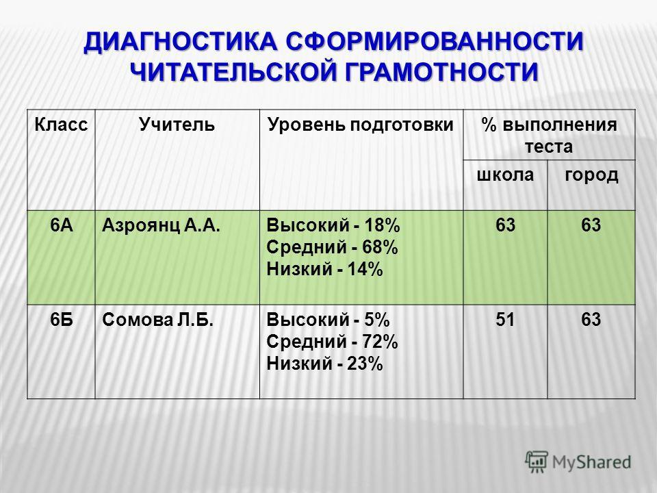 ДИАГНОСТИКА СФОРМИРОВАННОСТИ ЧИТАТЕЛЬСКОЙ ГРАМОТНОСТИ КлассУчительУровень подготовки% выполнения теста школагород 6ААзроянц А.А.Высокий - 18% Средний - 68% Низкий - 14% 63 6БСомова Л.Б.Высокий - 5% Средний - 72% Низкий - 23% 5163