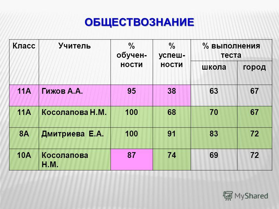 ОБЩЕСТВОЗНАНИЕ КлассУчитель% обучен- ности % успеш- ности % выполнения теста школагород 11АГижов А.А.95386367 11АКосолапова Н.М.100687067 8АДмитриева Е.А.100918372 10АКосолапова Н.М. 87746972