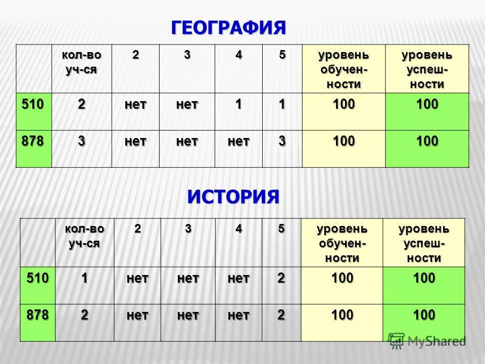 ГЕОГРАФИЯ кол-воуч-ся2345 уровень обучен- ности уровень успеш- ности 5102нетнет11100100 8783нетнетнет3100100 ИСТОРИЯкол-воуч-ся2345 уровень обучен- ности уровень успеш- ности 5101нетнетнет2100100 8782нетнетнет2100100