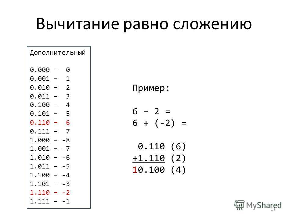 Вычитание равно сложению 11 Дополнительный 0.000 – 0 0.001 – 1 0.010 – 2 0.011 – 3 0.100 – 4 0.101 – 5 0.110 – 6 0.111 – 7 1.000 – -8 1.001 – -7 1.010 – -6 1.011 – -5 1.100 – -4 1.101 – -3 1.110 – -2 1.111 – -1 Пример: 6 – 2 = 6 + (-2) = 0.110 (6) +1