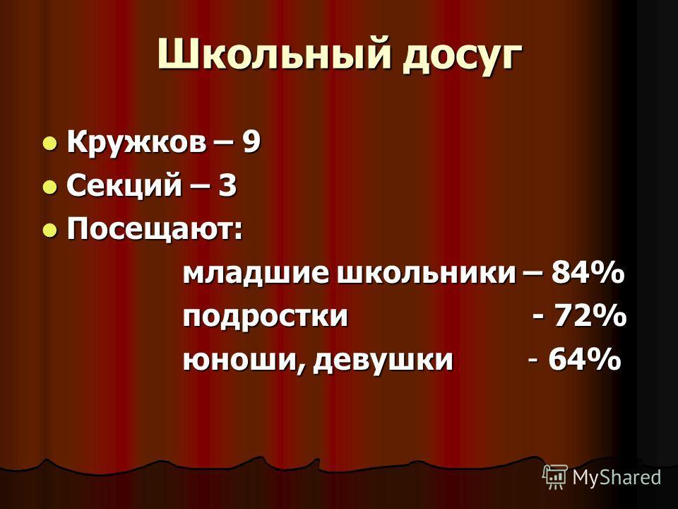 Школьный досуг Кружков – 9 Кружков – 9 Секций – 3 Секций – 3 Посещают: Посещают: младшие школьники – 84% младшие школьники – 84% подростки - 72% подростки - 72% юноши, девушки - 64% юноши, девушки - 64%