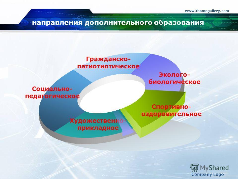www.themegallery.com Company Logo Социально- педагогическое Гражданско- патиотиотическое Эколого- биологическое Художественно- прикладное Спортивно- оздоровительное направления дополнительного образования