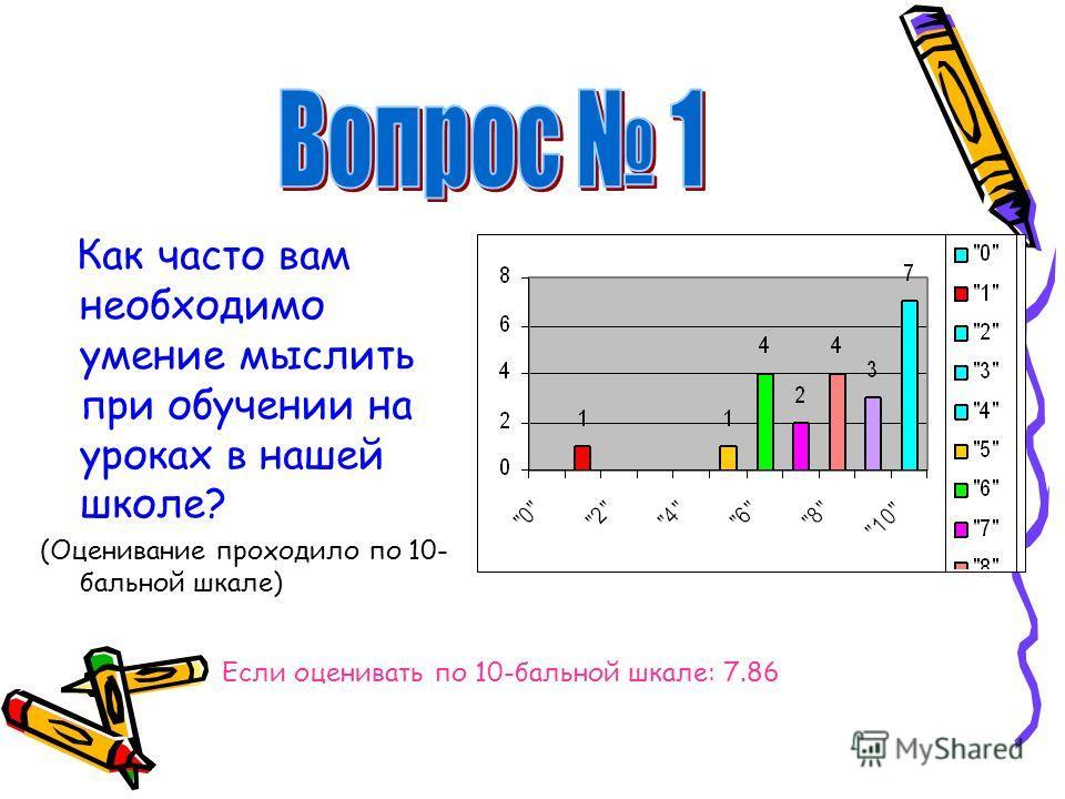 Как часто вам необходимо умение мыслить при обучении на уроках в нашей школе? (Оценивание проходило по 10- бальной шкале) Если оценивать по 10-бальной шкале: 7.86