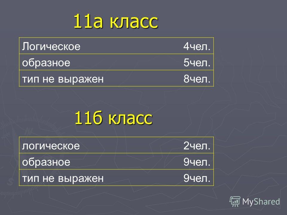 11а класс 11б класс Логическое4чел. образное5чел. тип не выражен8чел. логическое2чел. образное9чел. тип не выражен9чел.