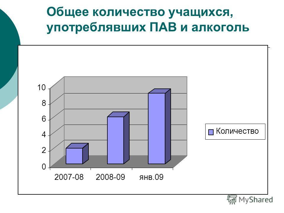 Общее количество учащихся, употреблявших ПАВ и алкоголь 0 2 4 6 8 10 2007-082008-09янв.09 Количество