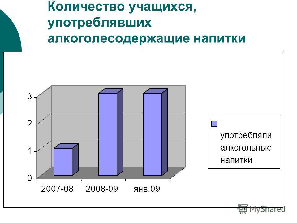 Количество учащихся, употреблявших алкоголесодержащие напитки 0 1 2 3 2007-082008-09янв.09 употребляли алкогольные напитки