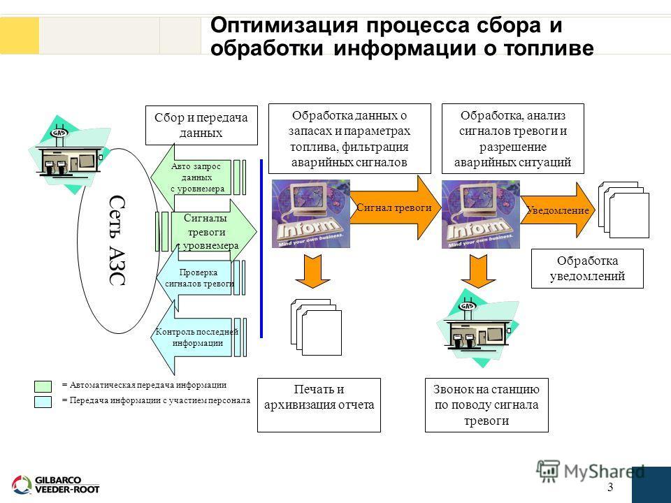 2 Введение Система мониторинга Inform – это система передачи, сбора и обработки информации, позволяющая наиболее эффективно использовать возможности консолей Veeder Root TLS. Посредством модемной связи, система Inform позволяет производить автоматиче