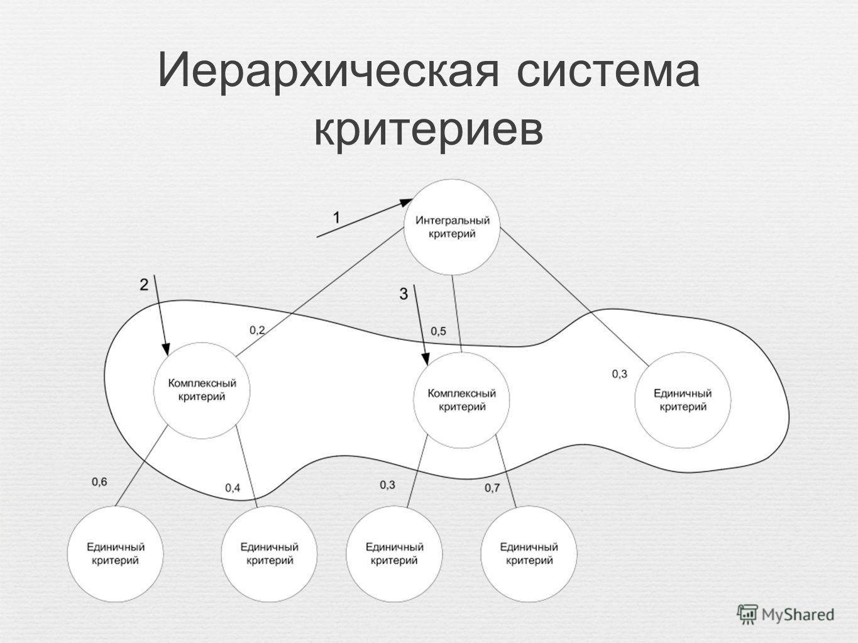 Иерархическая система критериев