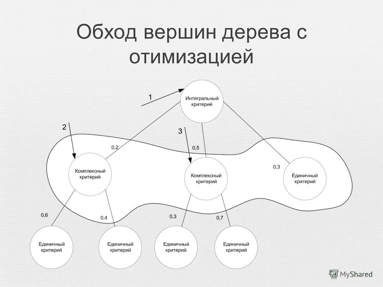 Обход вершин дерева с отимизацией