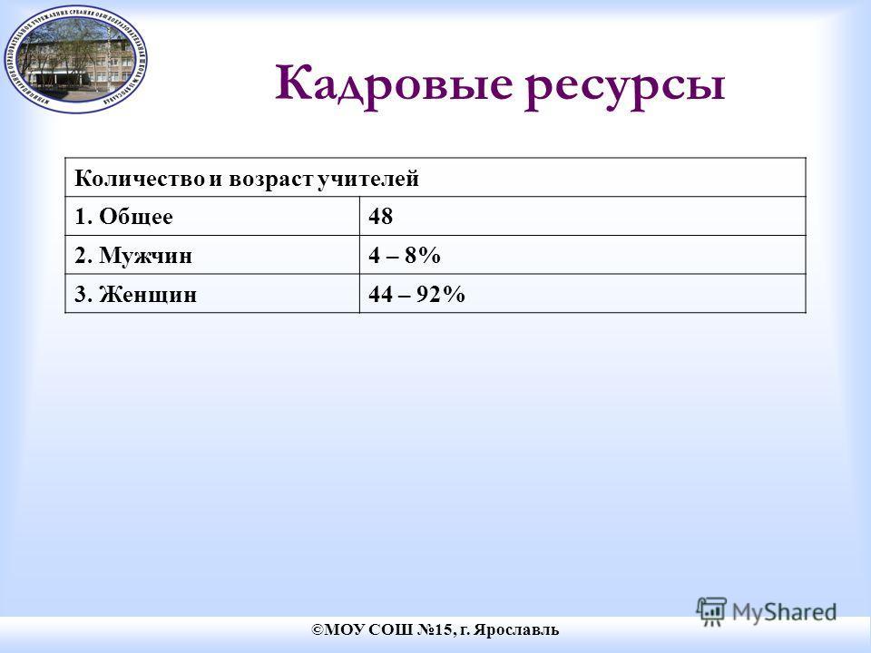 ©МОУ СОШ 15, г. Ярославль Кадровые ресурсы Количество и возраст учителей 1. Общее48 2. Мужчин4 – 8% 3. Женщин44 – 92%