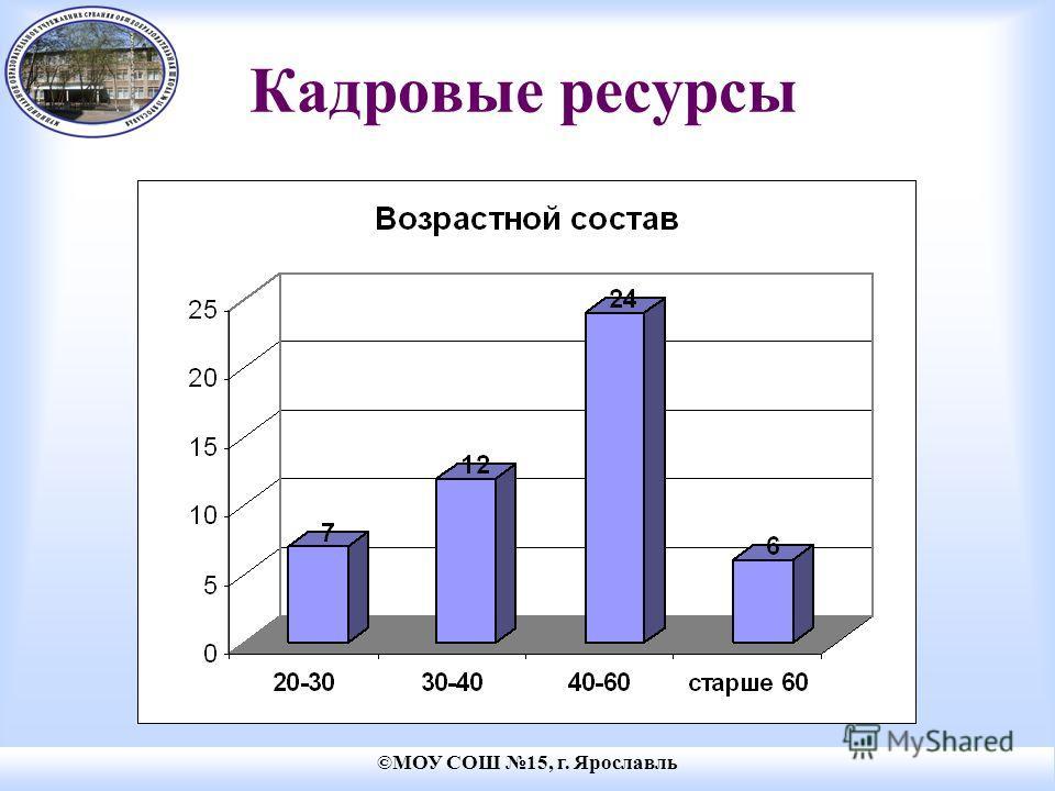 ©МОУ СОШ 15, г. Ярославль Кадровые ресурсы