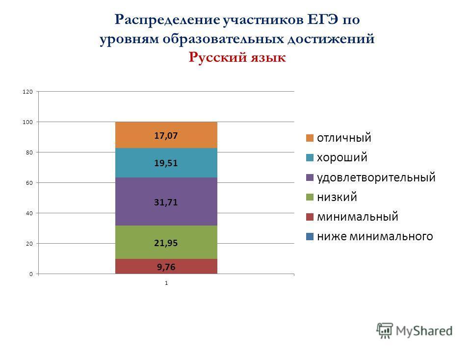 Распределение участников ЕГЭ по уровням образовательных достижений Русский язык