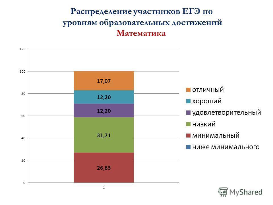 Распределение участников ЕГЭ по уровням образовательных достижений Математика