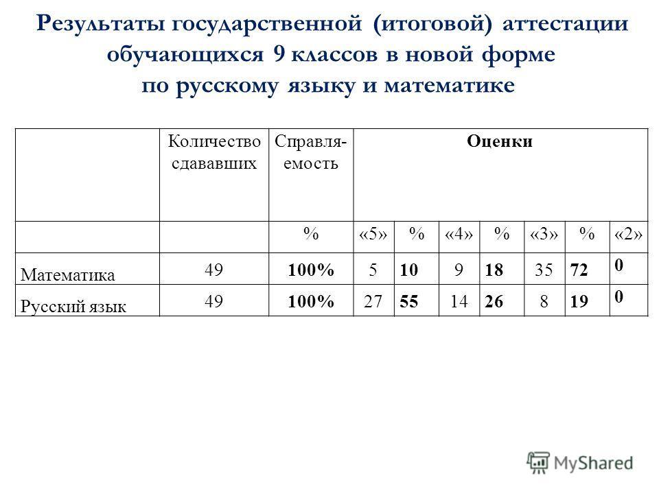Результаты государственной (итоговой) аттестации обучающихся 9 классов в новой форме по русскому языку и математике Количество сдававших Справля- емость Оценки %«5»%«4»%«3»%«2» Математика 49100%5109183572 0 Русский язык 49100%27551426819 0