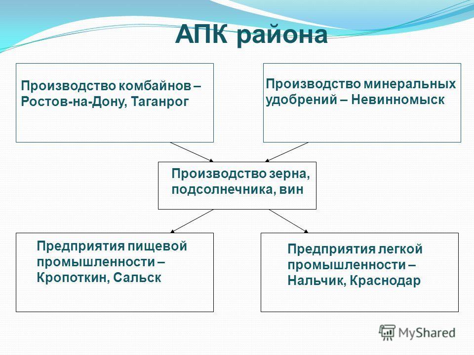 АПК района Сельскохозяйственное машиностроение Сельское хозяйство Пищевая промышленность Сельскохозяйственная химия Легкая промышленность