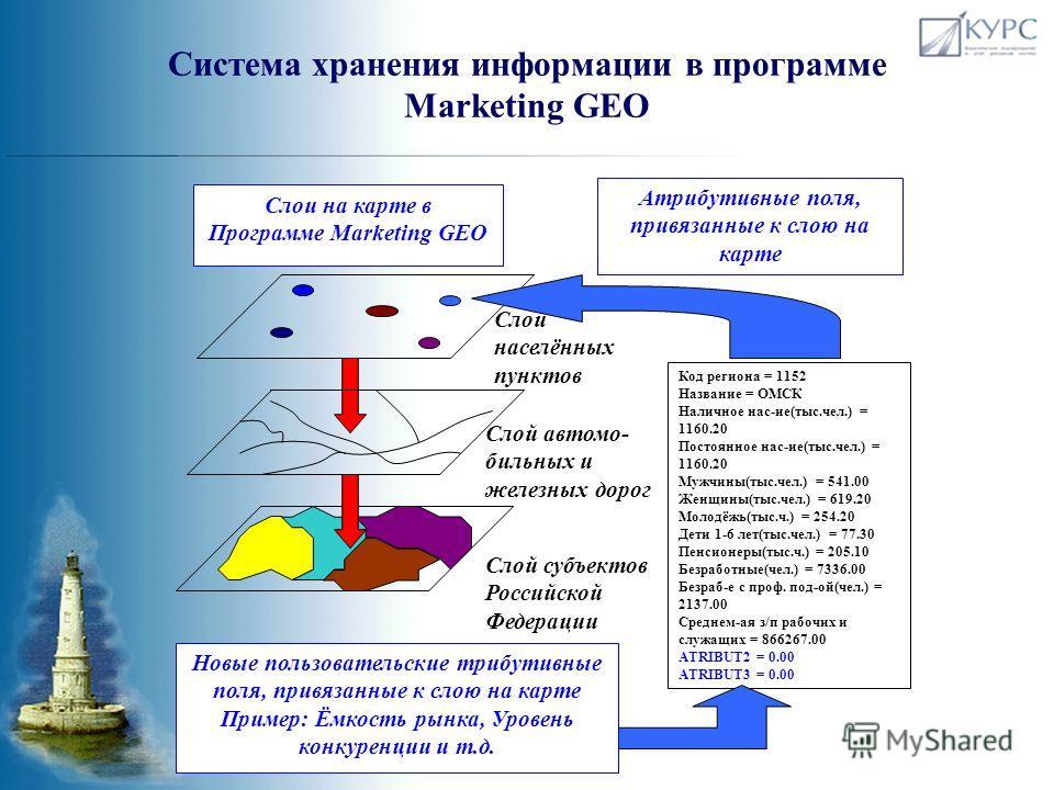Marketing GEO – инструмент ведения и анализа маркетинговой информации Сочетание широкого спектра статистических данных по российскому рынку и программного инструментария для визуализации информации и проведения стандартных аналитических операций по и