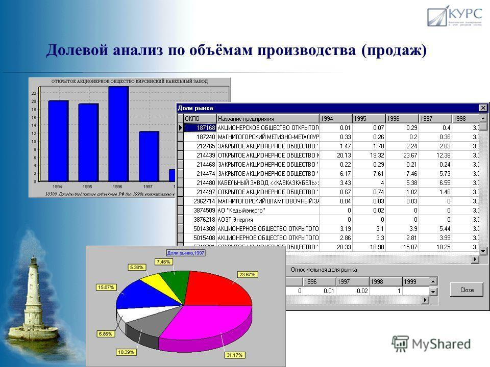 Стандартный набор аналитических инструментов для исследования рынка