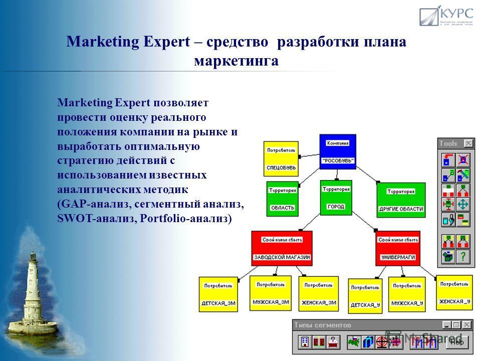 Построение конкурентной карты рынка и кластеризация участников рынка