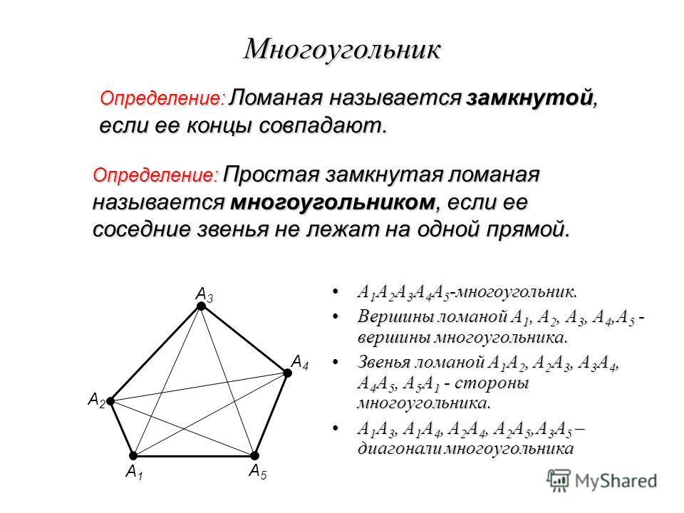 Многоугольник Определение: Ломаная называется замкнутой, если ее концы совпадают. А1А1 А2А2 А3А3 А4А4 А5А5 Определение: Простая замкнутая ломаная называется многоугольником, если ее соседние звенья не лежат на одной прямой. А 1 А 2 А 3 А 4 А 5 -много