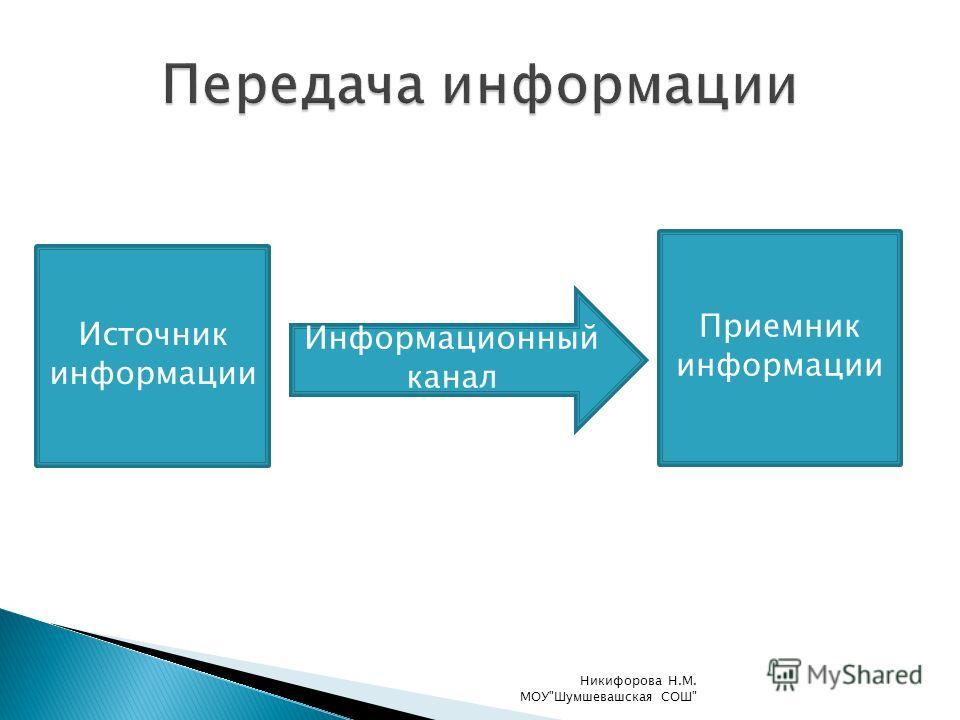 Источник информации Информационный канал Приемник информации Никифорова Н.М. МОУШумшевашская СОШ